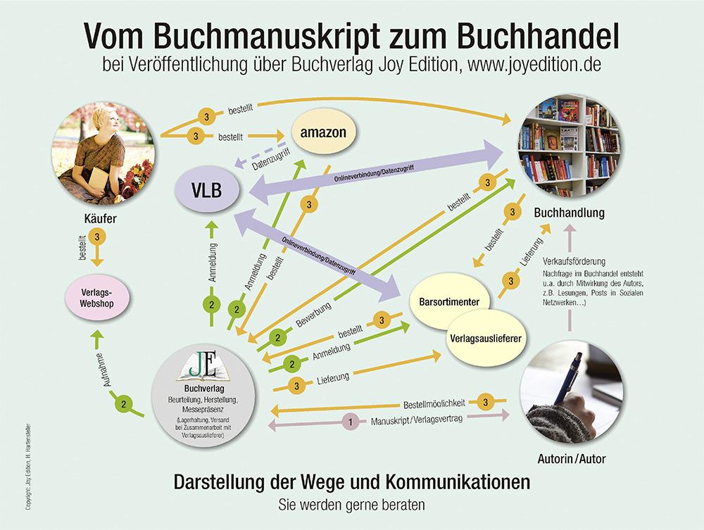 vom-Manuskript-in-den-Buchhandel